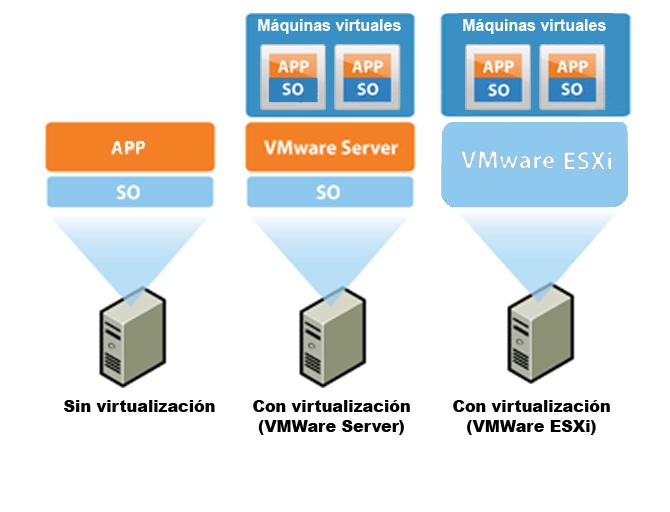 Comparativa de virtualización en VMWare